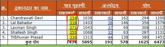 UP Ration Card List 2021 in hindi kaise dekhe