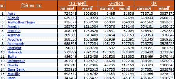 UP Ration Card List 2021 उत्तर प्रदेश राशन कार्ड लिस्ट 2021 district by