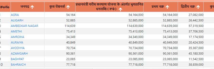 UP Old Age Pension List 2021 – how to Check Vridha Pension Payment Status in hindi